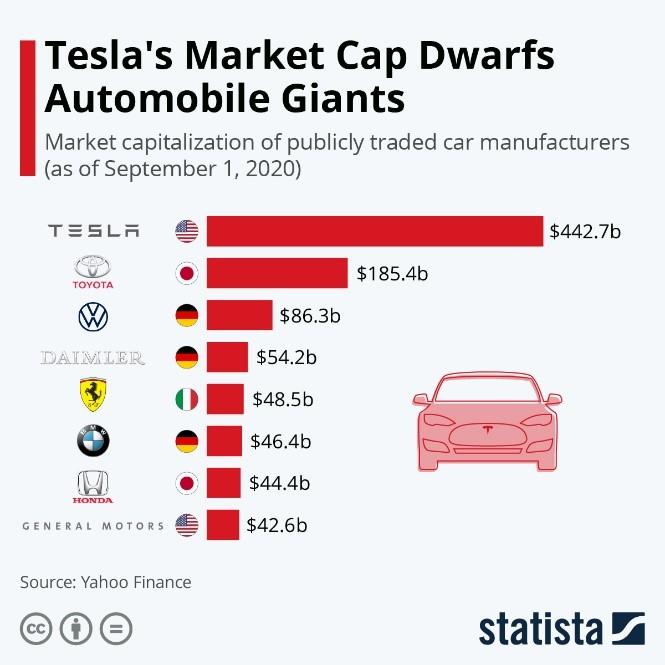 Teslas Market Cap Dwarfs Auto Giants