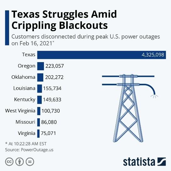 Texas Struggles Amid Crippling Blackouts