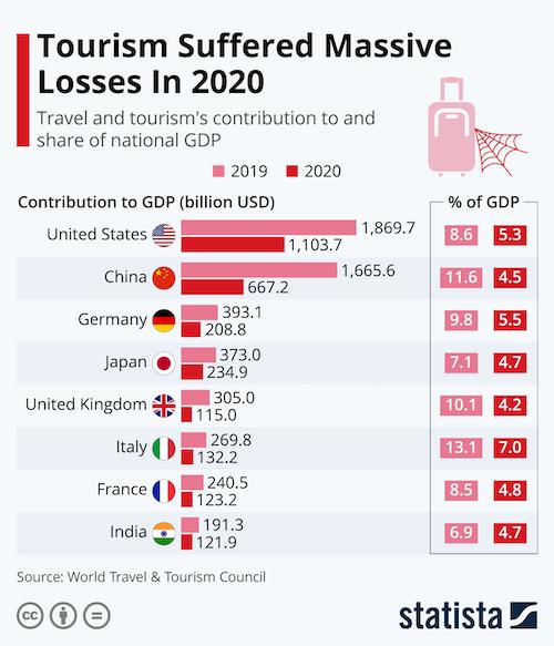 Tourism Suffered Massive Losses In 2020