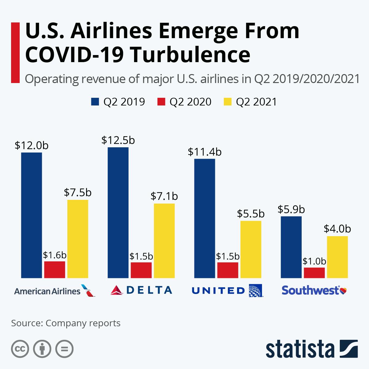 U.S. Airlines Hit Turbulence Amid COVID-19 Pandemic