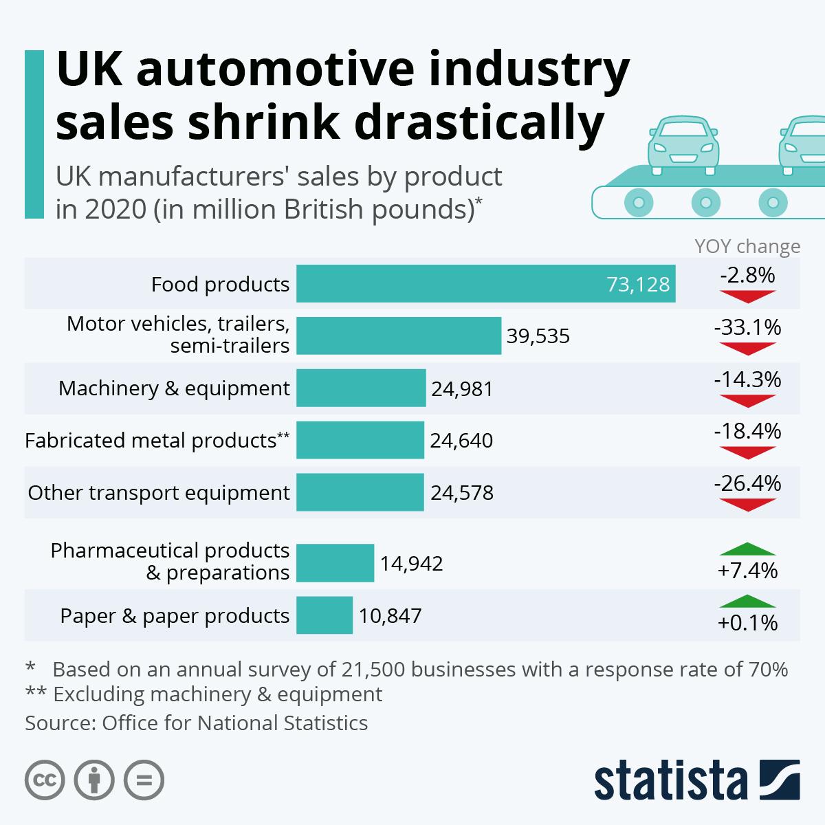 UK automotive industry sales shrink drastically