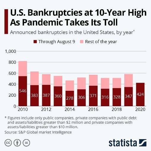 US Bankruptcies at 10-Year High