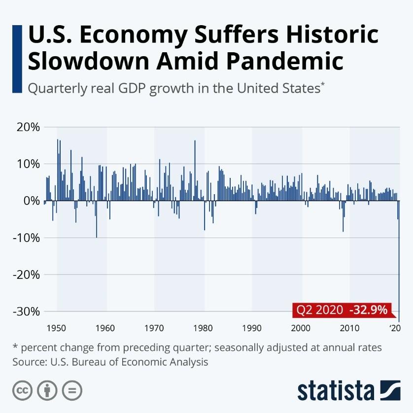 US Economy Suffers Historic Slowdown Amid Pandemic