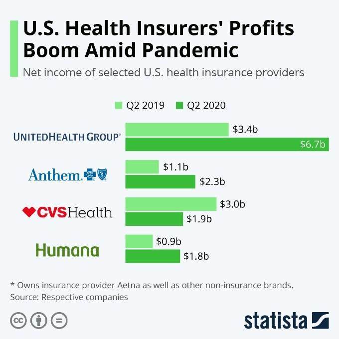 US Health Insurers' Profits Boom Amid Pandemic