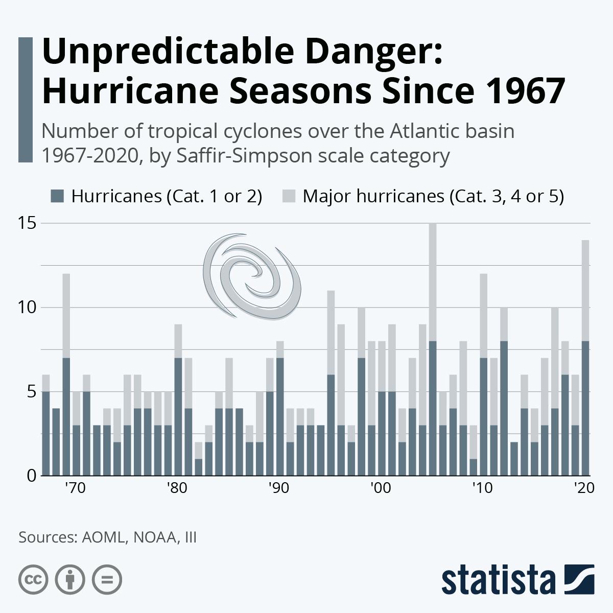 Unpredictable Danger: Hurricane Seasons Since 1967