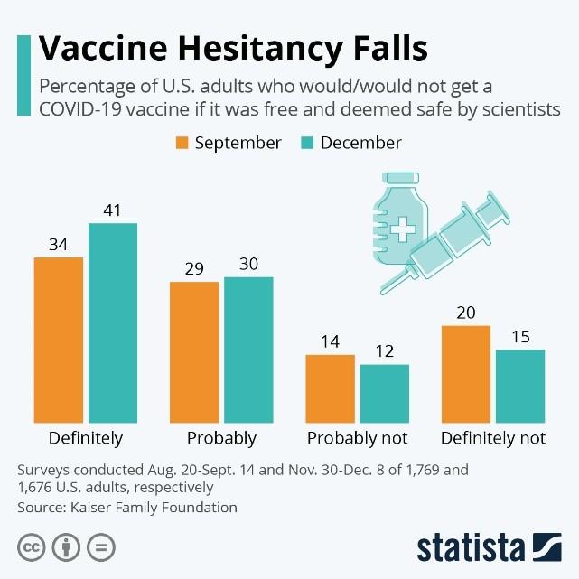 Vaccine Hesitancy Falls