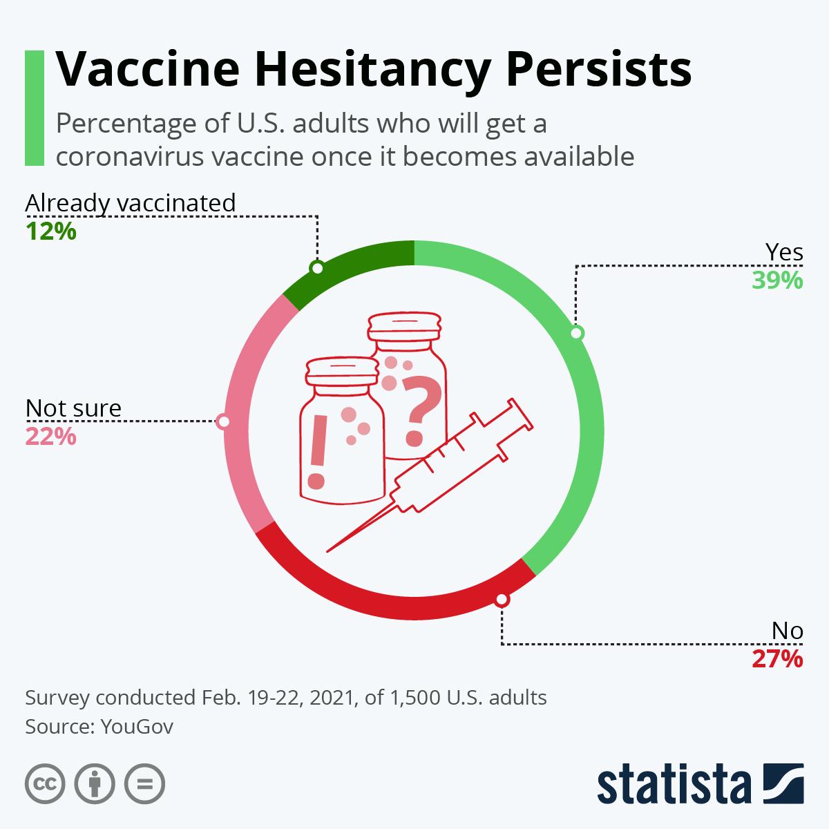 Vaccine Hesitancy Persists
