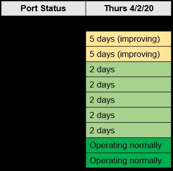 M. Holland COVID-19 April 2 Bulletin Port Status Chart