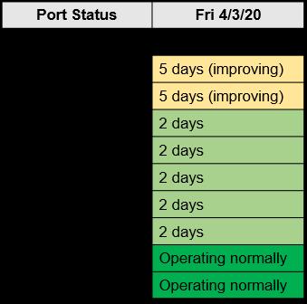 M. Holland COVID-19 April 3 Bulletin Port Status Chart