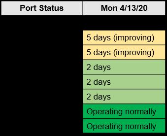 M. Holland COVID-19 April 8 Bulletin Port Status Chart
