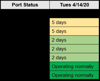 M. Holland COVID-19 April 14 Bulletin Port Status Chart