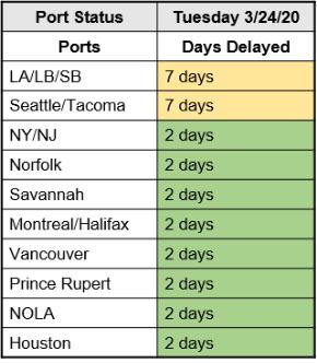 M. Holland COVID-19 March 24 Bulletin Port Status Chart